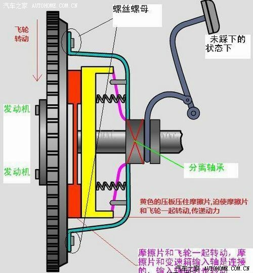 离合器结构